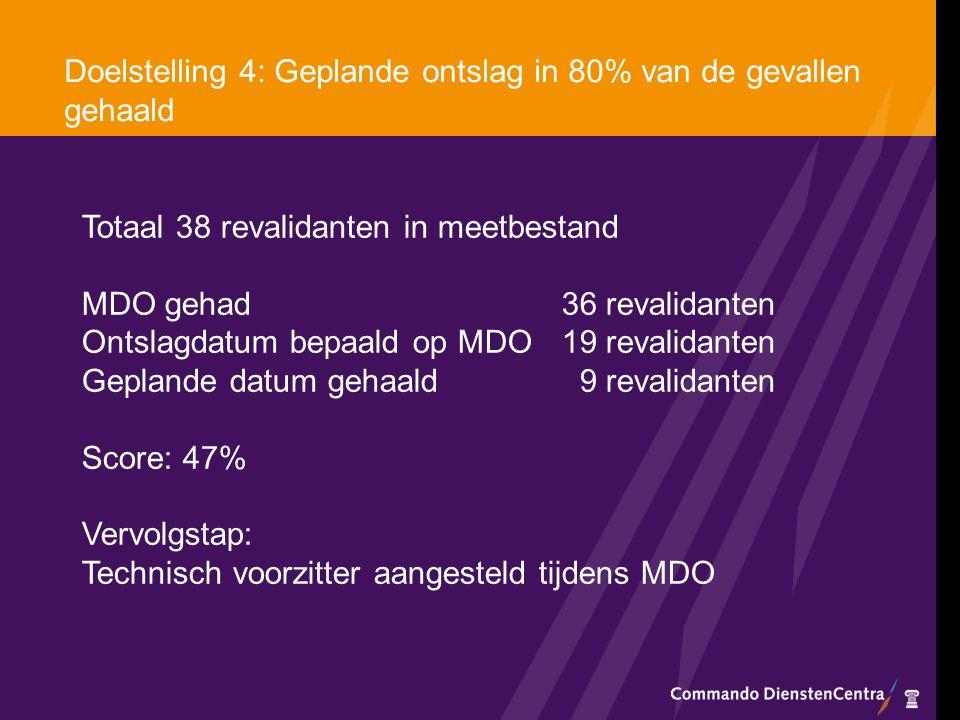 Doelstelling 4: Geplande ontslag in 80% van de gevallen gehaald Totaal 38 revalidanten in meetbestand MDO gehad 36 revalidanten Ontslagdatum bepaald o