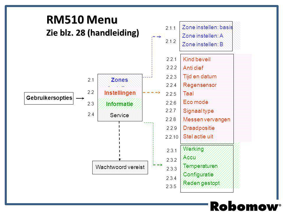 RM510 Menu Zie blz. 28 (handleiding) Gebruikersopties Wachtwoord vereist Zone instellen: basis Zone instellen: A Zone instellen: B 2.1.1 2.1.2 Service
