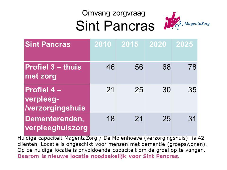 Omvang zorgvraag Sint Pancras Sint Pancras2010201520202025 Profiel 3 – thuis met zorg 46566878 Profiel 4 – verpleeg- /verzorgingshuis 21253035 Demente
