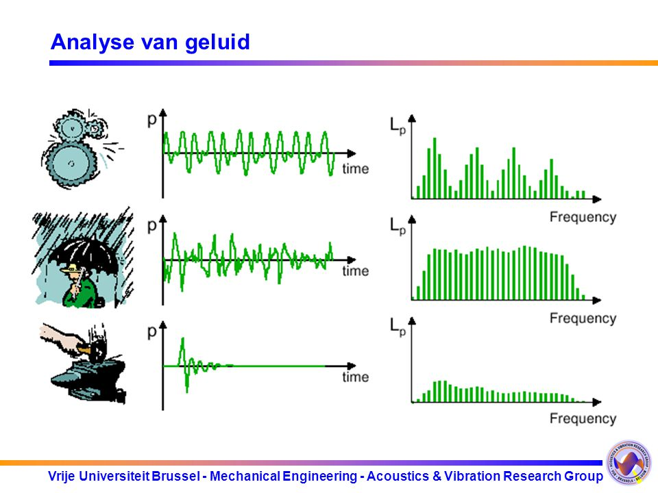 Vrije Universiteit Brussel - Mechanical Engineering - Acoustics & Vibration Research Group Analyse van geluid
