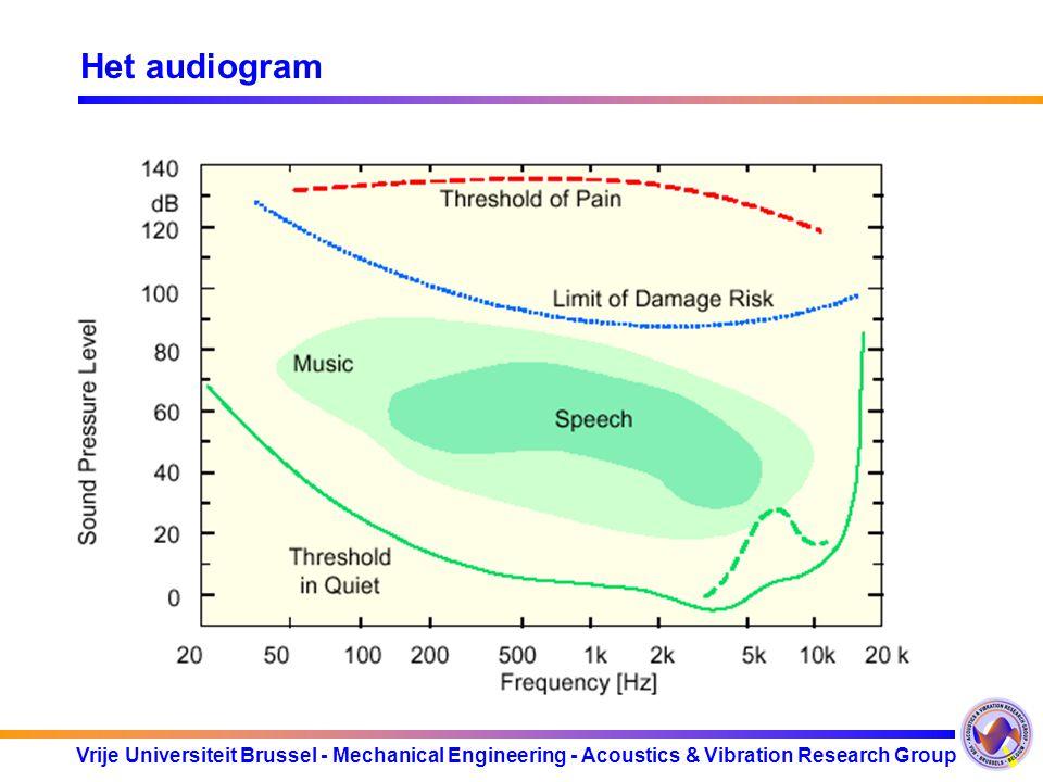 Vrije Universiteit Brussel - Mechanical Engineering - Acoustics & Vibration Research Group Pathologie Geleidingsslechthorendheid vs perceptieslechthor