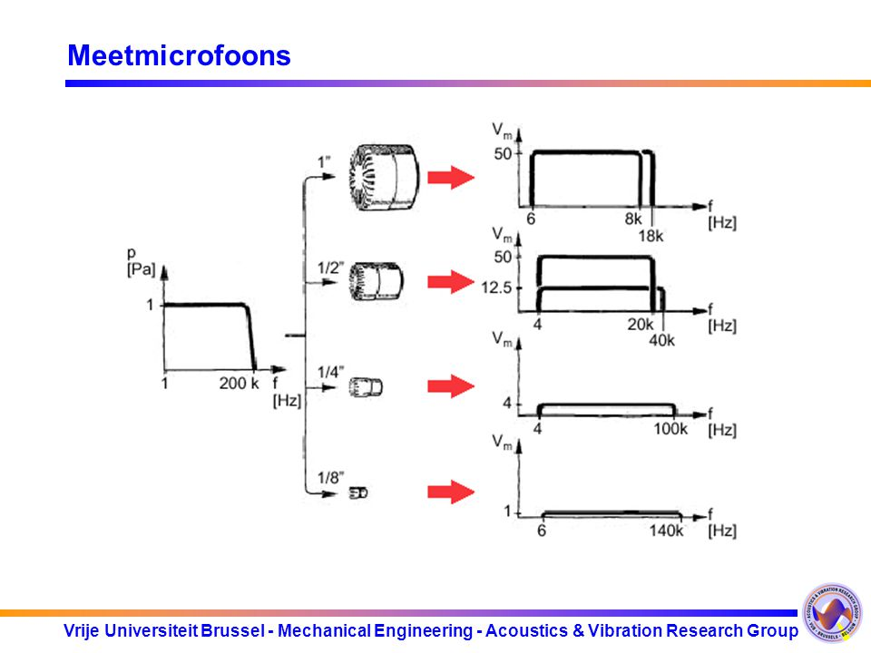 Vrije Universiteit Brussel - Mechanical Engineering - Acoustics & Vibration Research Group Meetmicrofoons