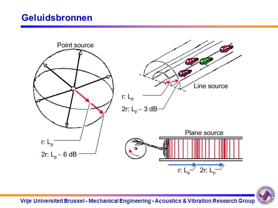 Vrije Universiteit Brussel - Mechanical Engineering - Acoustics & Vibration Research Group Geluidsbronnen Soorten geluidsbronnen: -Vlakke bron: Vlakke