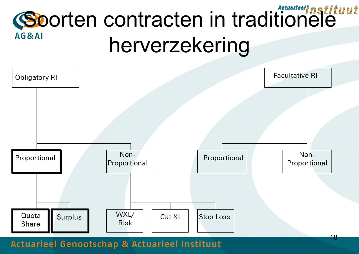 18 Soorten contracten in traditionele herverzekering Obligatory RI Facultative RI Proportional Non- Proportional Non- Proportional Quota Share Surplus