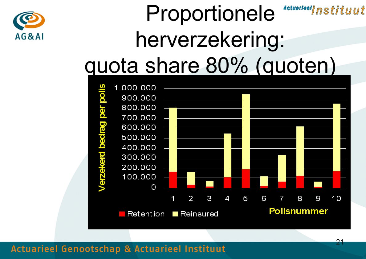 21 Proportionele herverzekering: quota share 80% (quoten)