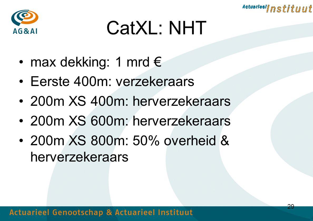 29 CatXL: NHT max dekking: 1 mrd € Eerste 400m: verzekeraars 200m XS 400m: herverzekeraars 200m XS 600m: herverzekeraars 200m XS 800m: 50% overheid & herverzekeraars