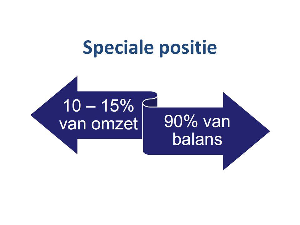 Per 01-01-2012 Produktiegebonden vergoeding Leegstand is risico instelling ( ca.