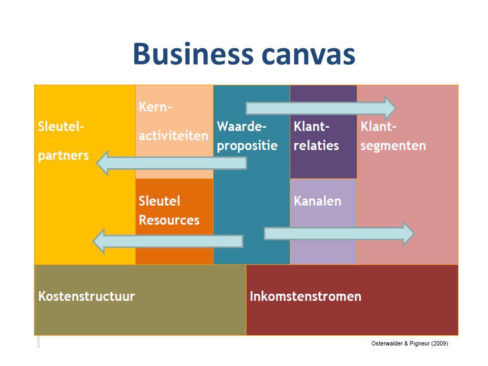 Advies -Focus op de ontwikkeling van uw regio -Focus op de cliënt van nu & in de toekomst: die bepaalt uw aanbod.