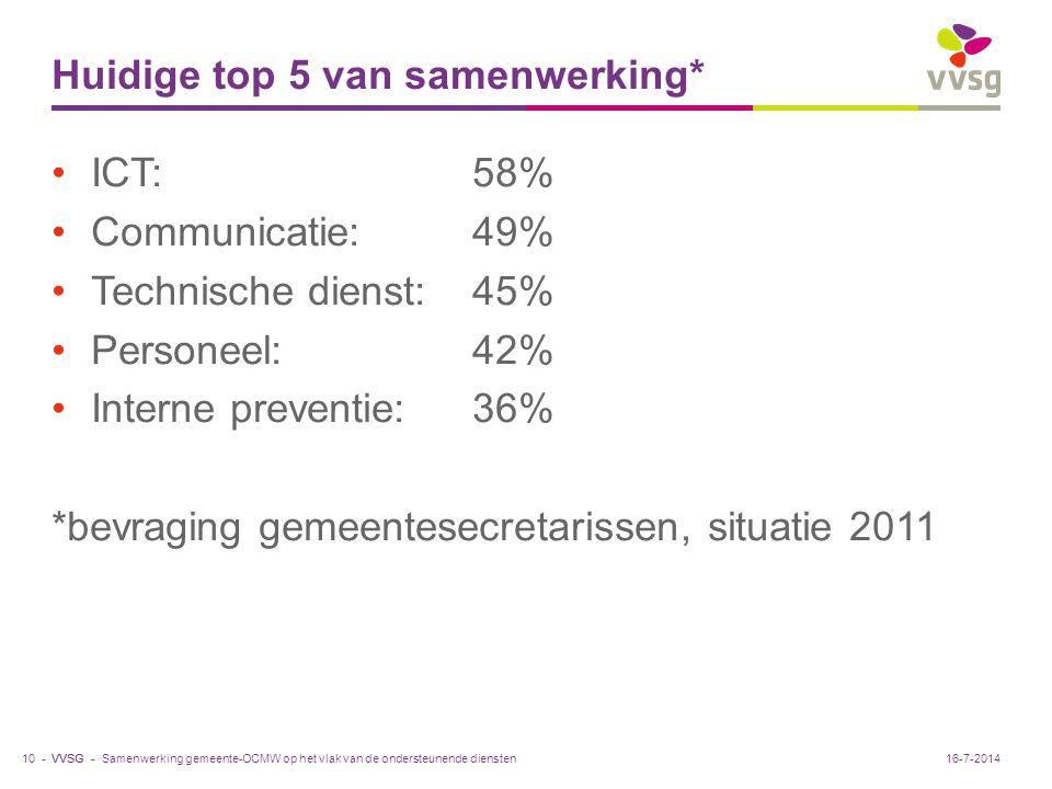 VVSG - Huidige top 5 van samenwerking* ICT:58% Communicatie:49% Technische dienst:45% Personeel:42% Interne preventie:36% *bevraging gemeentesecretari
