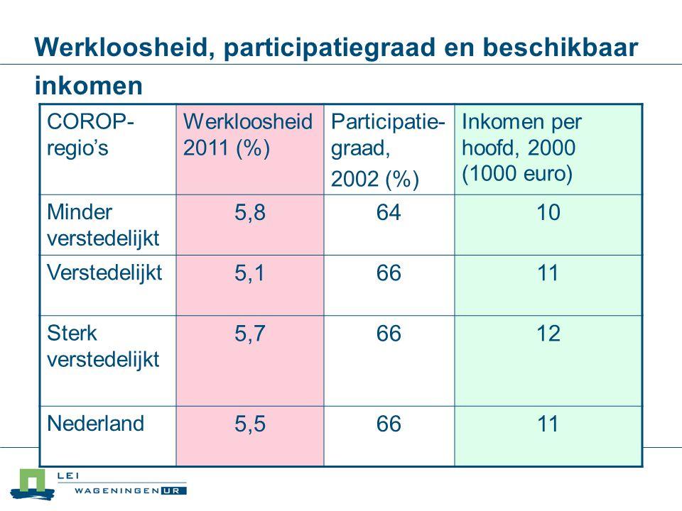 Werkloosheid, participatiegraad en beschikbaar inkomen COROP- regio's Werkloosheid 2011 (%) Participatie- graad, 2002 (%) Inkomen per hoofd, 2000 (100