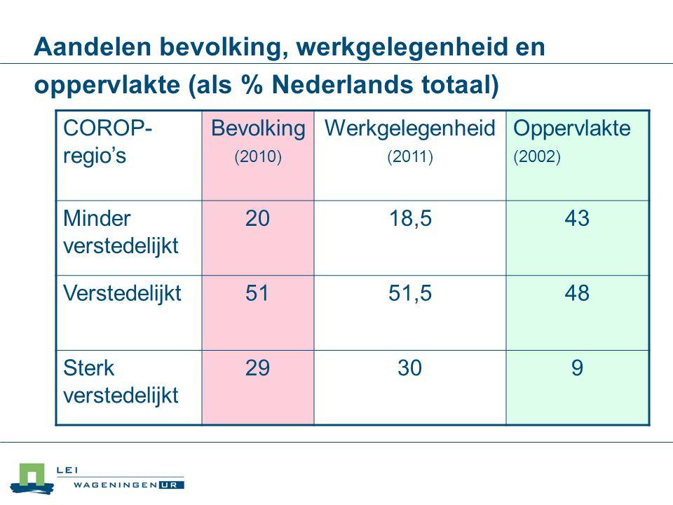 Aandelen bevolking, werkgelegenheid en oppervlakte (als % Nederlands totaal) COROP- regio's Bevolking (2010) Werkgelegenheid (2011) Oppervlakte (2002)