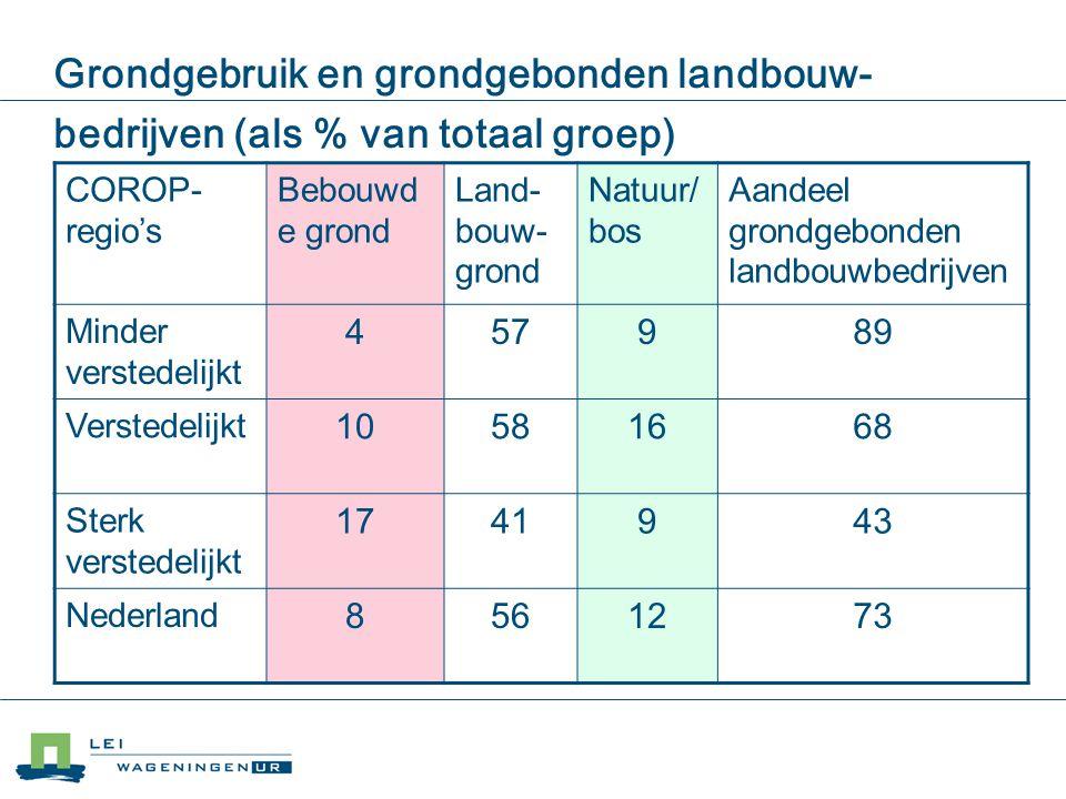 Grondgebruik en grondgebonden landbouw- bedrijven (als % van totaal groep) COROP- regio's Bebouwd e grond Land- bouw- grond Natuur/ bos Aandeel grondg