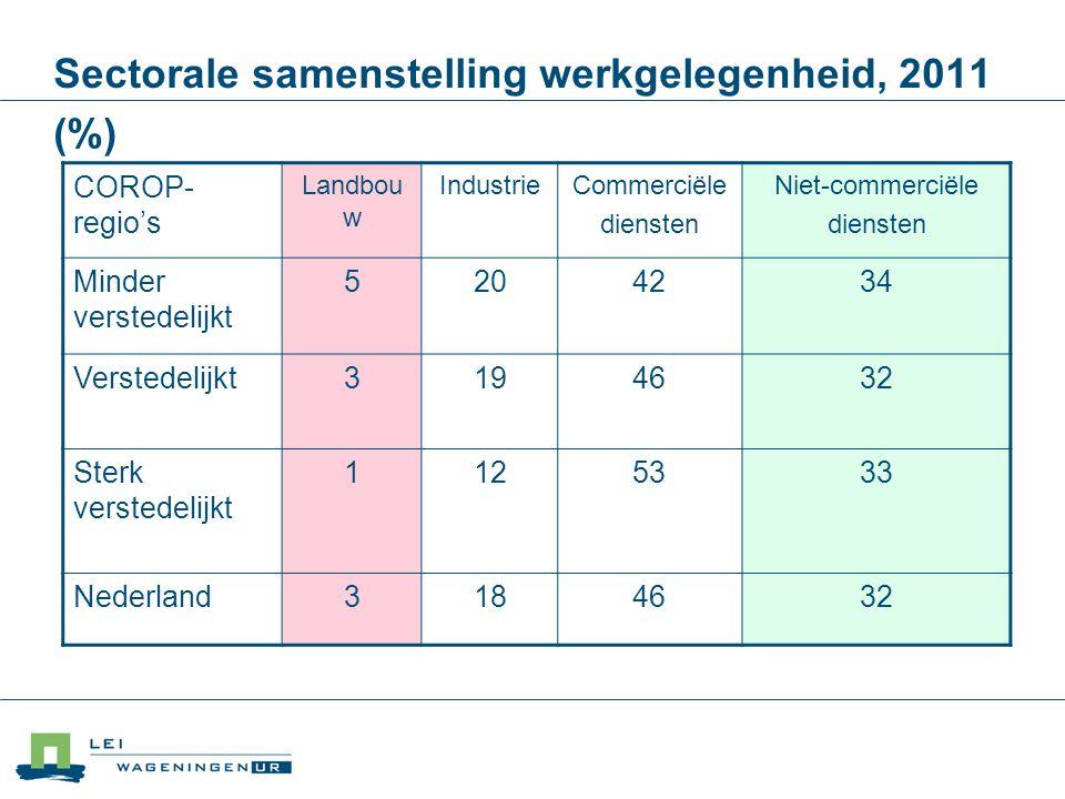 Sectorale samenstelling werkgelegenheid, 2011 (%) COROP- regio's Landbou w IndustrieCommerciële diensten Niet-commerciële diensten Minder verstedelijk