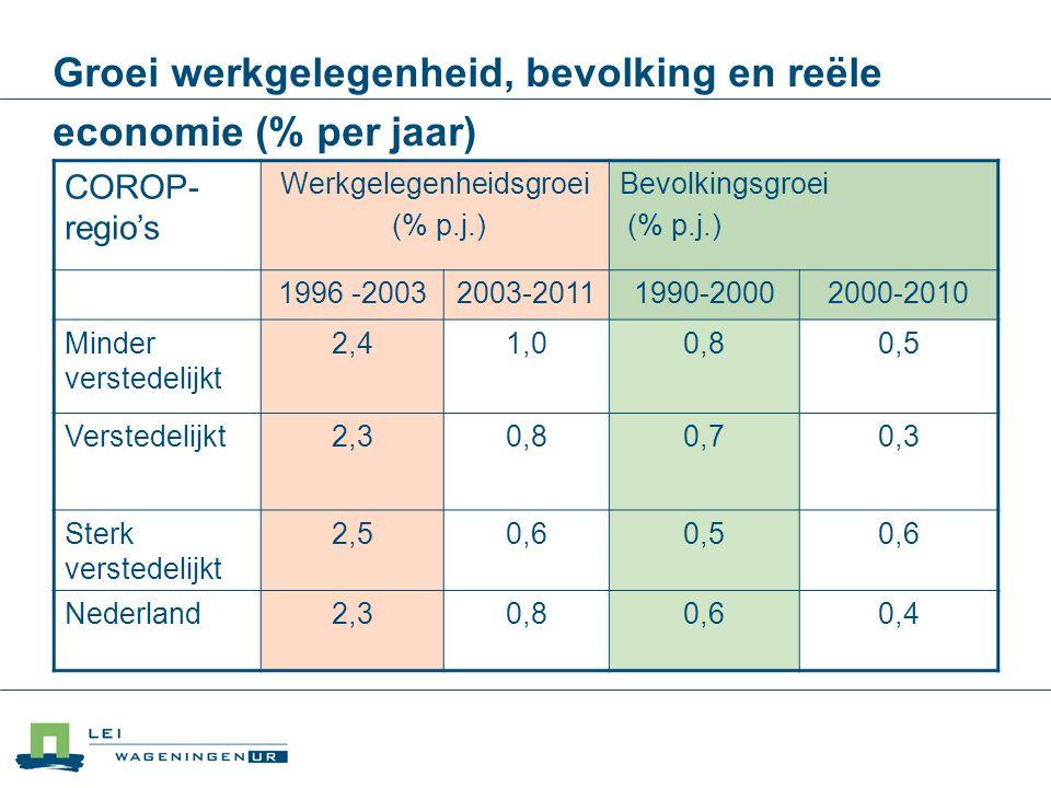 Groei werkgelegenheid, bevolking en reële economie (% per jaar) COROP- regio's Werkgelegenheidsgroei (% p.j.) Bevolkingsgroei (% p.j.) 1996 -20032003-