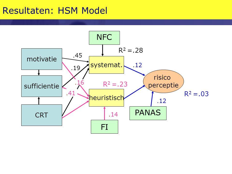 Resultaten: HSM Model motivatie sufficientie CRT systemat. heuristisch risico perceptie FI NFC PANAS.14.12.16.45.19.41 R 2 =.03 R 2 =.28 R 2 =.23