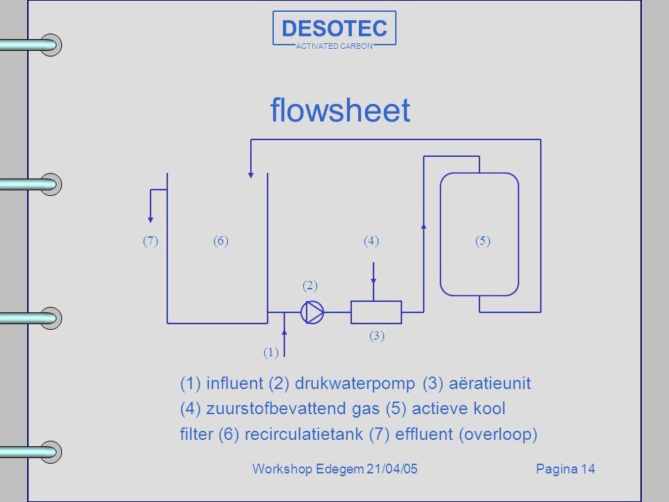 Pagina 14Workshop Edegem 21/04/05 DESOTEC ACTIVATED CARBON flowsheet (1) influent (2) drukwaterpomp (3) aëratieunit (4) zuurstofbevattend gas (5) acti