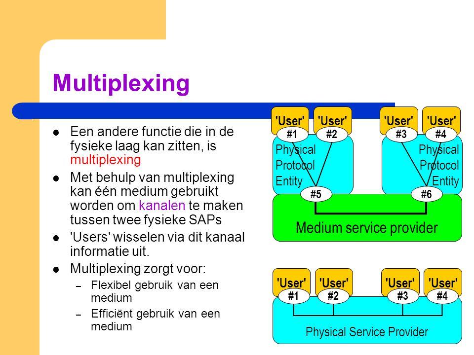 Multiplexing Een andere functie die in de fysieke laag kan zitten, is multiplexing Met behulp van multiplexing kan één medium gebruikt worden om kanal