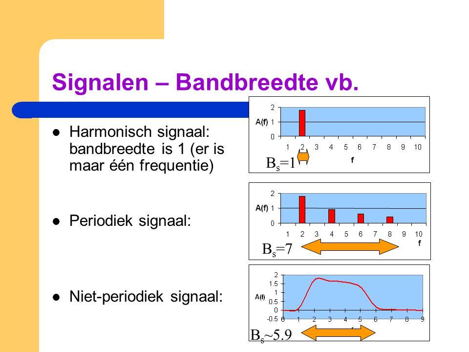 Signalen – Bandbreedte vb. Harmonisch signaal: bandbreedte is 1 (er is maar één frequentie) Periodiek signaal: Niet-periodiek signaal: 0 1 2 123456789