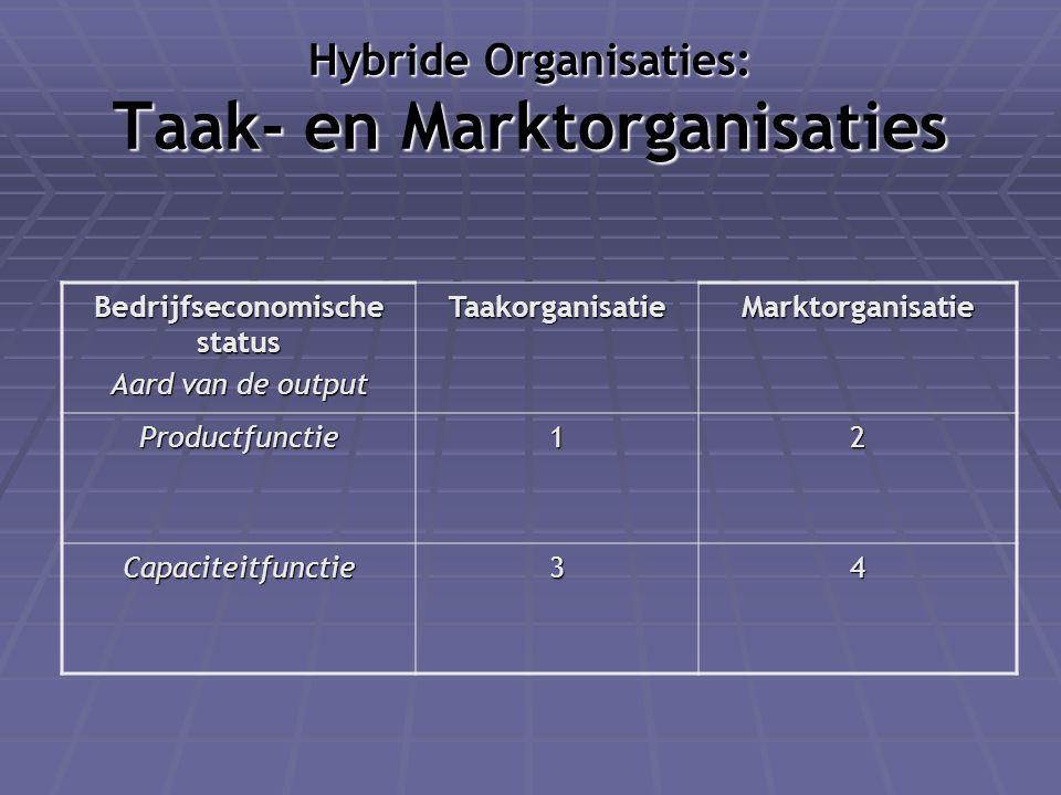 Hybride Organisaties: Taak- en Marktorganisaties Bedrijfseconomische status Aard van de output TaakorganisatieMarktorganisatie Productfunctie12 Capaci