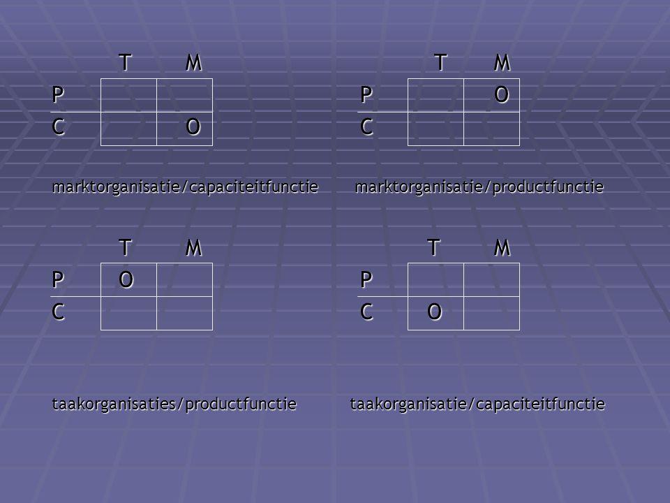 TM T M P P O CO C marktorganisatie/capaciteitfunctie marktorganisatie/productfunctie TM T M PO P C C O taakorganisaties/productfunctie taakorganisatie