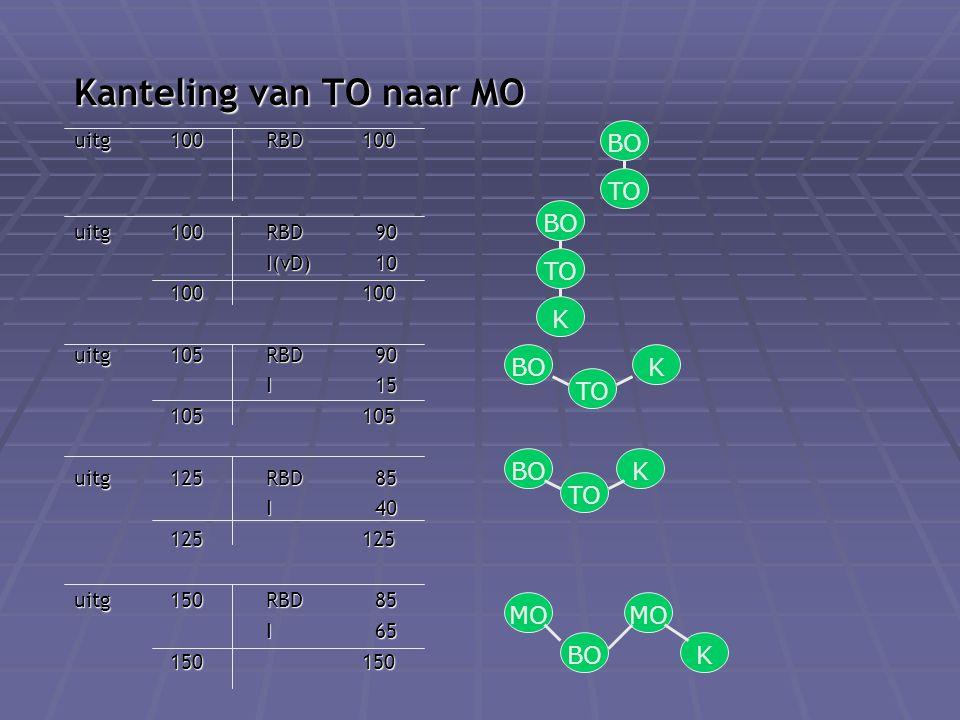 Kanteling van TO naar MO uitg100RBD100 uitg100RBD 90 I(vD) 10 100100 uitg105RBD 90 I 15 105105 uitg125RBD 85 I 40 125125 uitg150RBD 85 I 65 150150 BO