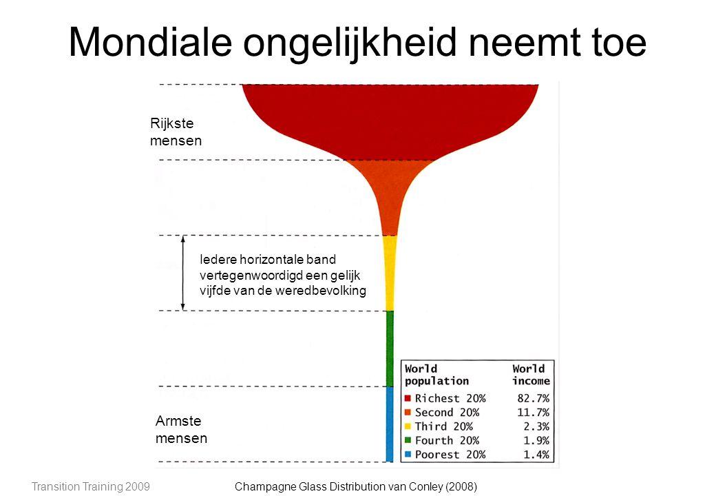 Transition Training 2009 Mondiale ongelijkheid neemt toe Champagne Glass Distribution van Conley (2008) Rijkste mensen Armste mensen Iedere horizontale band vertegenwoordigd een gelijk vijfde van de weredbevolking