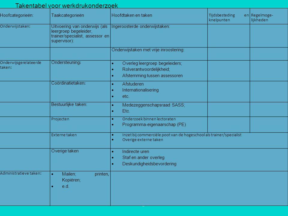 16-7-20148Inleiding NVVR Hoofcategorieën:TaakcategorieënHoofdtaken en taken Tijdsbesteding en knelpunten Regelmoge- lijkheden Onderwijstaken: Uitvoering van onderwijs (als leergroep begeleider, trainer/specialist, assessor en supervisor): Ingeroosterde onderwijstaken: Onderwijstaken met vrije inroostering: Onderwijsgerelateerde taken: Ondersteuning :  Overleg leergroep begeleiders;  Rolverantwoordelijkheid;  Afstemming tussen assessoren Coördinatietaken :  Afstuderen  Internationalisering  etc.