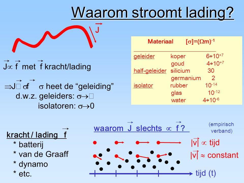 Elektromagnetische golven Golfvergelijkingen voor E & B Eigenschappen