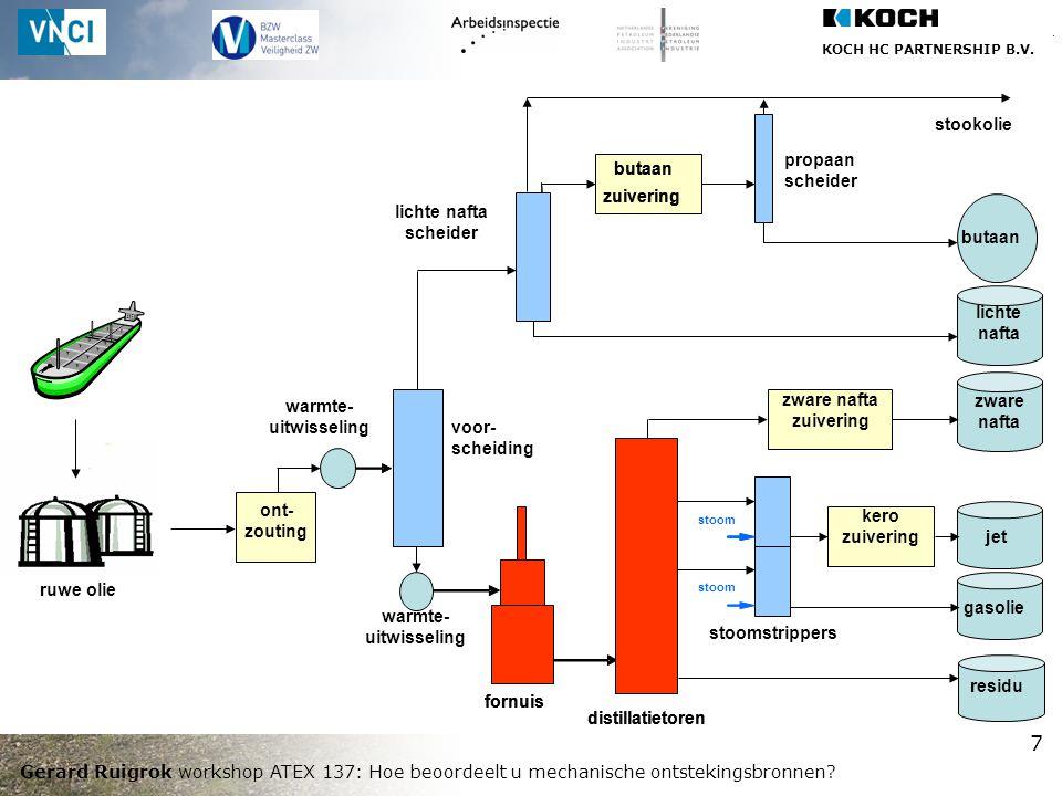 KOCH HC PARTNERSHIP B.V. Gerard Ruigrok workshop ATEX 137: Hoe beoordeelt u mechanische ontstekingsbronnen? 7 distillatietoren kero zuivering stoomstr