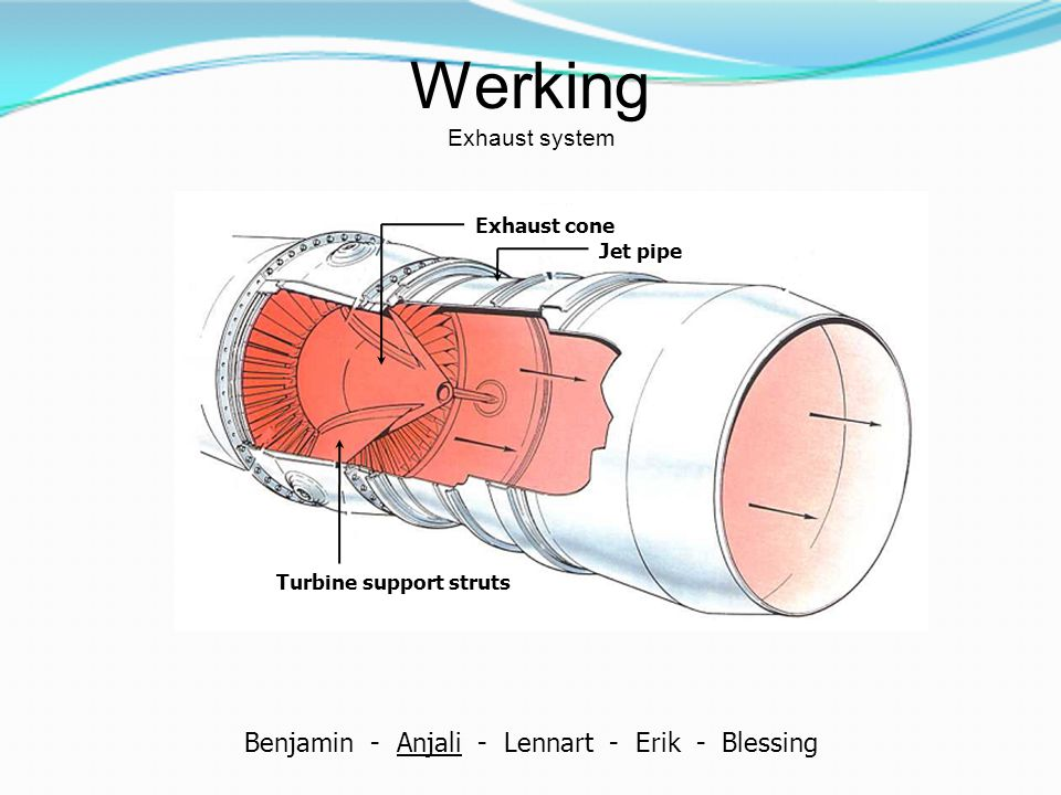 Werking Exhaust system Turbine support struts Exhaust cone Jet pipe Benjamin - Anjali - Lennart - Erik - Blessing