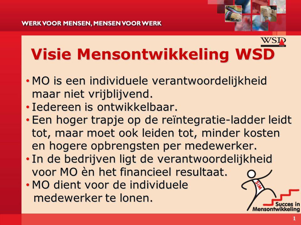 Visie Mensontwikkeling WSD MO is een individuele verantwoordelijkheid maar niet vrijblijvend. MO is een individuele verantwoordelijkheid maar niet vri