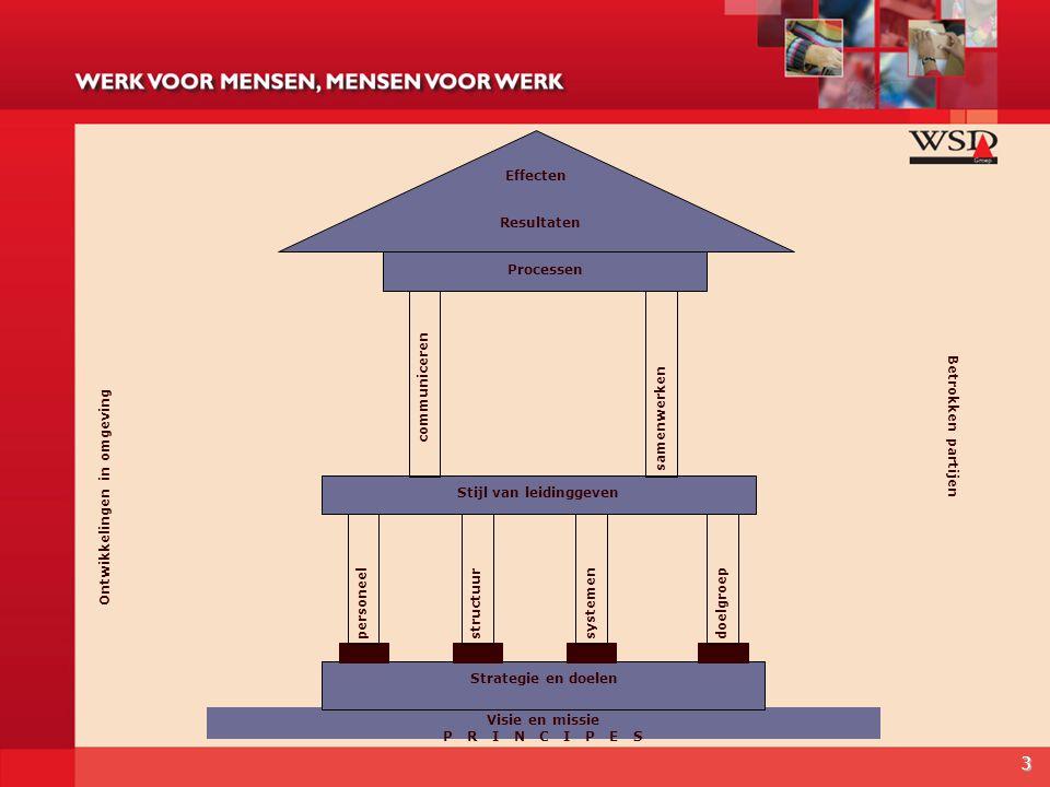 3 Visie en missie P R I N C I P E S personeel structuur systemen doelgroep Stijl van leidinggeven samenwerken Strategie en doelen communiceren Process