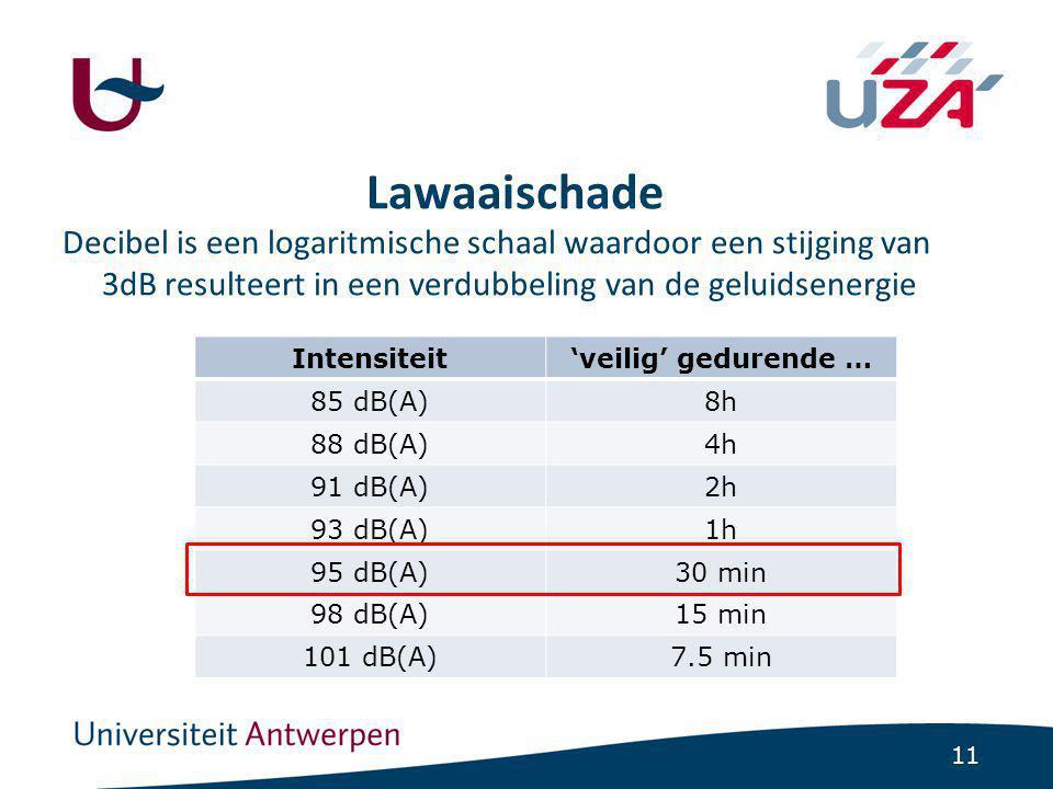 11 Lawaaischade Decibel is een logaritmische schaal waardoor een stijging van 3dB resulteert in een verdubbeling van de geluidsenergie Intensiteit'veilig' gedurende … 85 dB(A)8h 88 dB(A)4h 91 dB(A)2h 93 dB(A)1h 95 dB(A)30 min 98 dB(A)15 min 101 dB(A)7.5 min