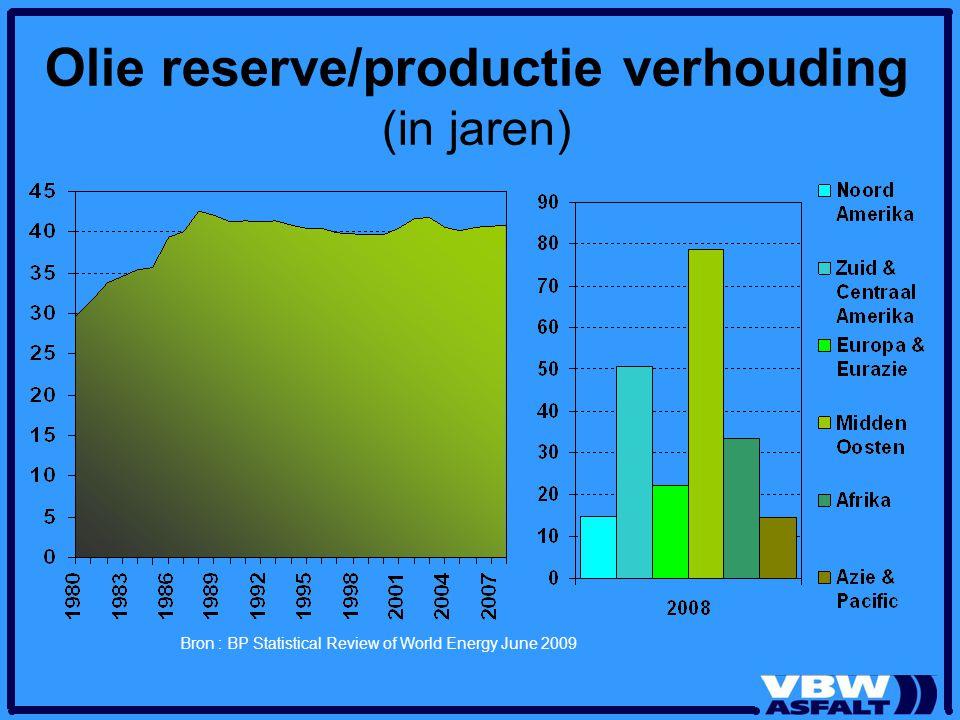 Olie reserve/productie verhouding (in jaren) Bron : BP Statistical Review of World Energy June 2009