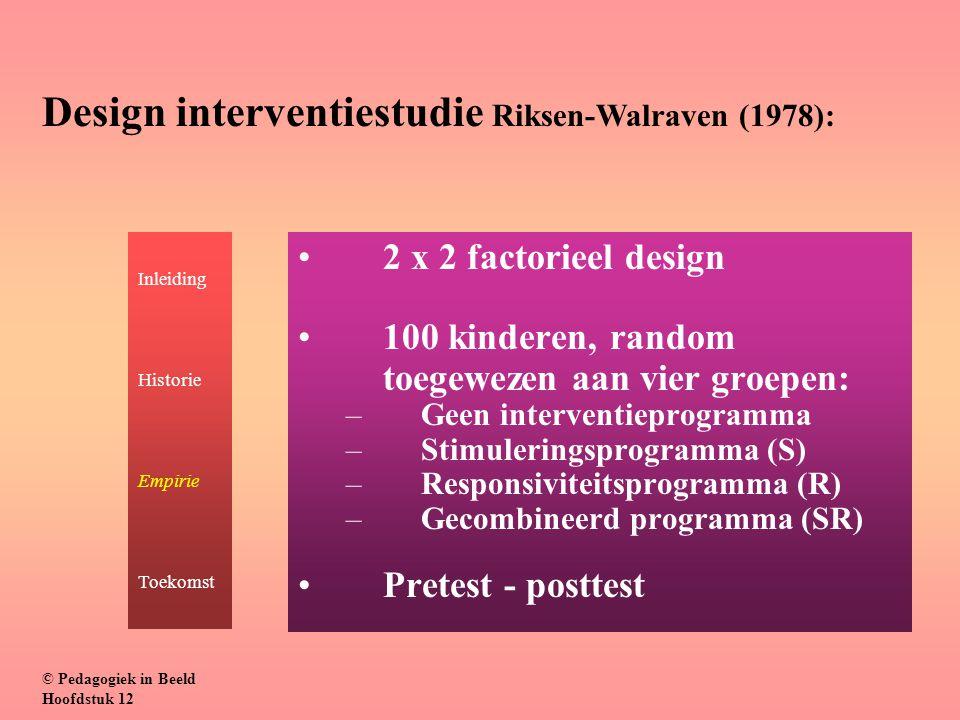 2 x 2 factorieel design 100 kinderen, random toegewezen aan vier groepen: –Geen interventieprogramma –Stimuleringsprogramma (S) –Responsiviteitsprogramma (R) –Gecombineerd programma (SR) Pretest - posttest © Pedagogiek in Beeld Hoofdstuk 12 Inleiding Historie Empirie Toekomst Design interventiestudie Riksen-Walraven (1978):