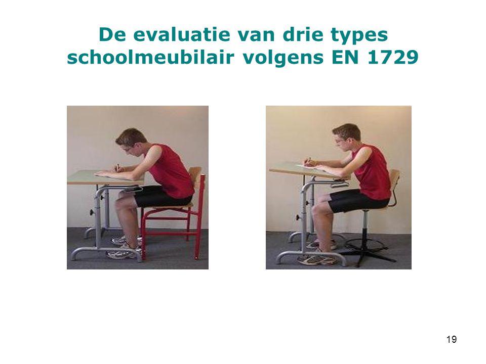 De evaluatie van drie types schoolmeubilair volgens EN 1729 19