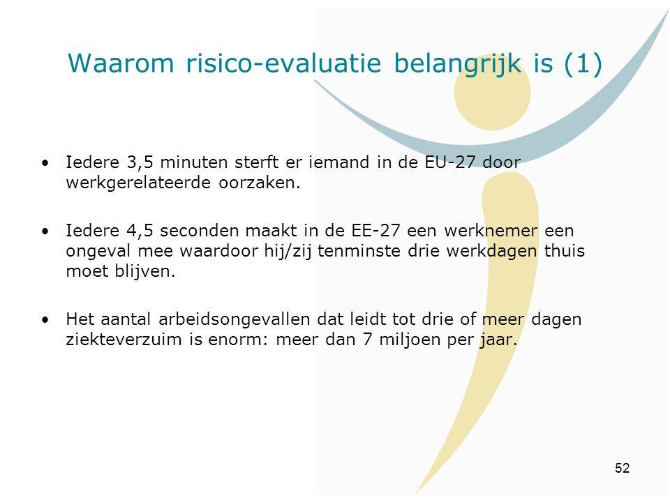 52 Iedere 3,5 minuten sterft er iemand in de EU-27 door werkgerelateerde oorzaken. Iedere 4,5 seconden maakt in de EE-27 een werknemer een ongeval mee