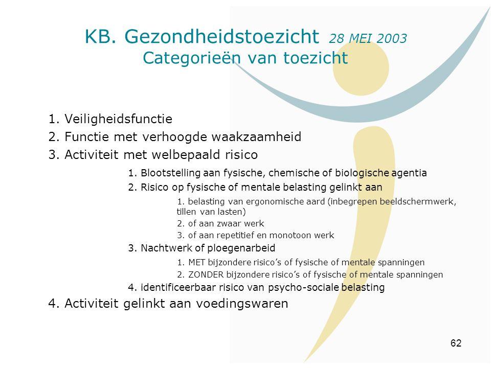 62 KB. Gezondheidstoezicht 28 MEI 2003 Categorieën van toezicht 1. Veiligheidsfunctie 2. Functie met verhoogde waakzaamheid 3. Activiteit met welbepaa