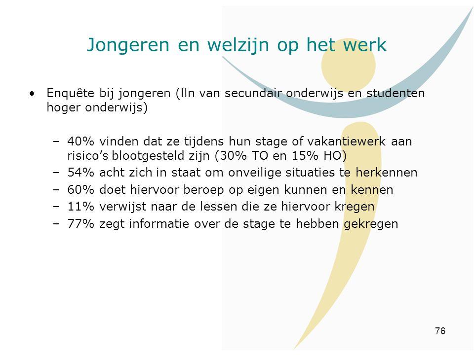 76 Jongeren en welzijn op het werk Enquête bij jongeren (lln van secundair onderwijs en studenten hoger onderwijs) –40% vinden dat ze tijdens hun stag