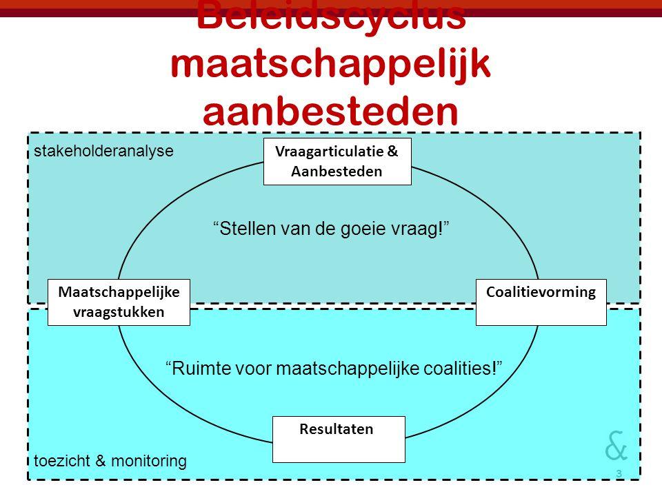 3 Beleidscyclus maatschappelijk aanbesteden Resultaten CoalitievormingMaatschappelijke vraagstukken Vraagarticulatie & Aanbesteden stakeholderanalyse