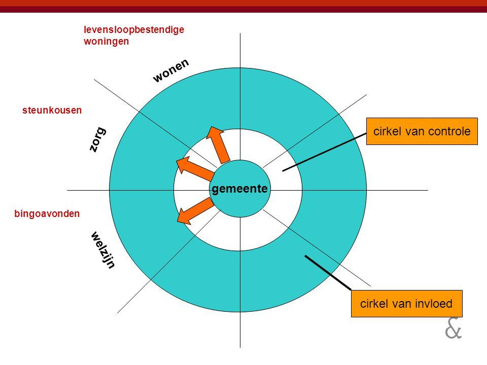15 Fase 6: Evaluatie Evaluatie van proces van maatschappelijk aanbesteden Evaluatie van maatschappelijk rendement Toezicht op naleving convenant Wordt er meerwaarde ervaren?