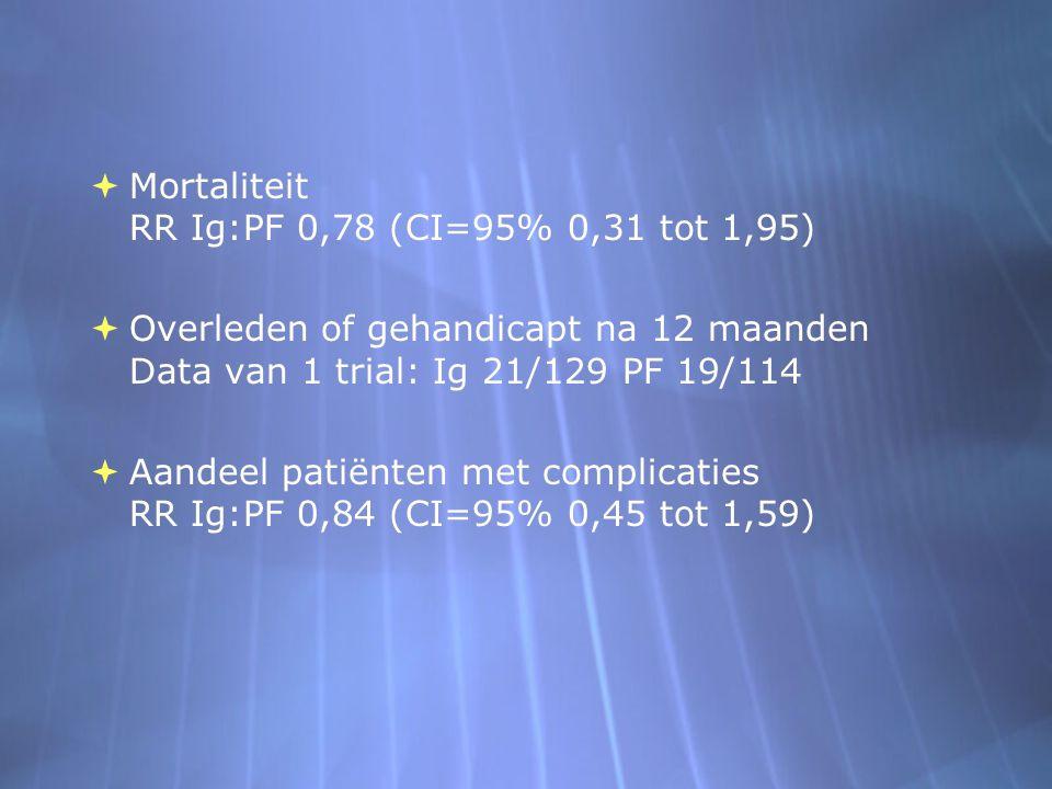  Mortaliteit RR Ig:PF 0,78 (CI=95% 0,31 tot 1,95)  Overleden of gehandicapt na 12 maanden Data van 1 trial: Ig 21/129 PF 19/114  Aandeel patiënten met complicaties RR Ig:PF 0,84 (CI=95% 0,45 tot 1,59)  Mortaliteit RR Ig:PF 0,78 (CI=95% 0,31 tot 1,95)  Overleden of gehandicapt na 12 maanden Data van 1 trial: Ig 21/129 PF 19/114  Aandeel patiënten met complicaties RR Ig:PF 0,84 (CI=95% 0,45 tot 1,59)