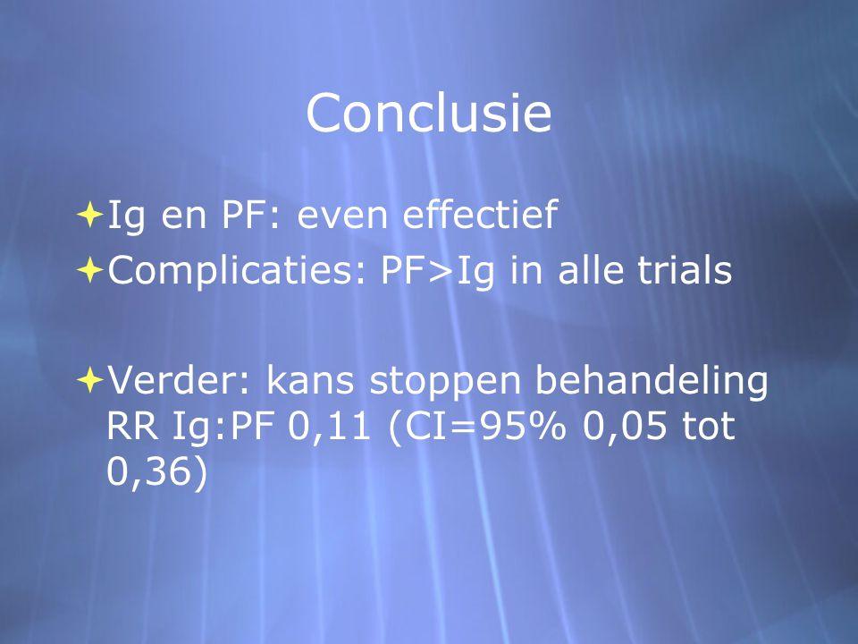 Conclusie  Ig en PF: even effectief  Complicaties: PF>Ig in alle trials  Verder: kans stoppen behandeling RR Ig:PF 0,11 (CI=95% 0,05 tot 0,36)  Ig en PF: even effectief  Complicaties: PF>Ig in alle trials  Verder: kans stoppen behandeling RR Ig:PF 0,11 (CI=95% 0,05 tot 0,36)