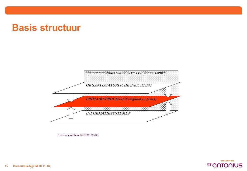 Presentatie Ngi IM 10.11.10 |15 Basis structuur PRIMAIREPROCESSEN (digitaal en fysiek) INFORMATIESYSTEMEN TECHNISCHE MOGELIJKHEDEN EN RANDVOORWAARDEN ORGANISATATORISCHE INRICHTING Bron: presentatie RvB 22.12.09