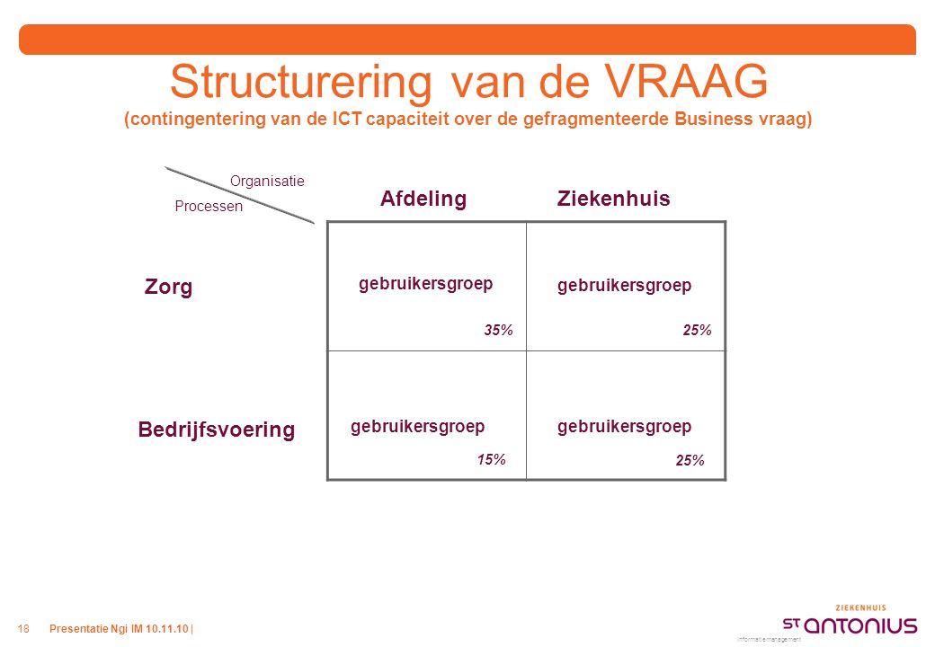 Presentatie Ngi IM 10.11.10 |18 Structurering van de VRAAG (contingentering van de ICT capaciteit over de gefragmenteerde Business vraag) Informatiema