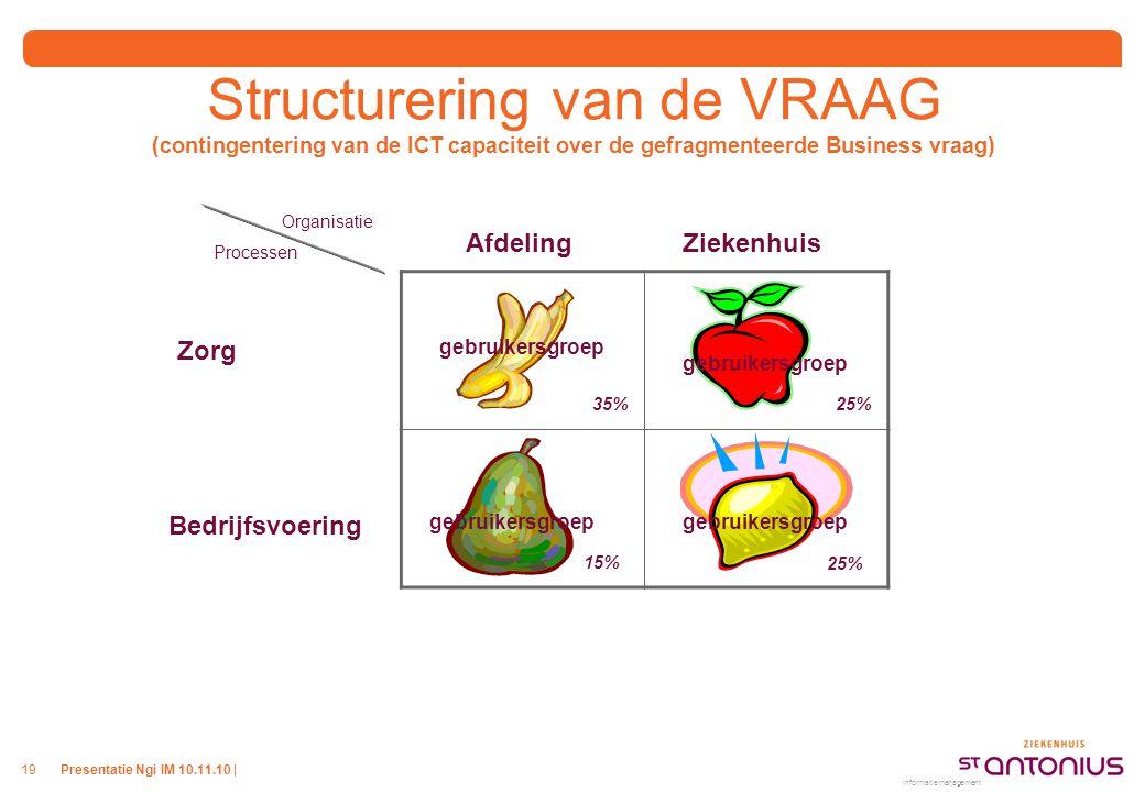 Presentatie Ngi IM 10.11.10 |19 Structurering van de VRAAG (contingentering van de ICT capaciteit over de gefragmenteerde Business vraag) Informatiema