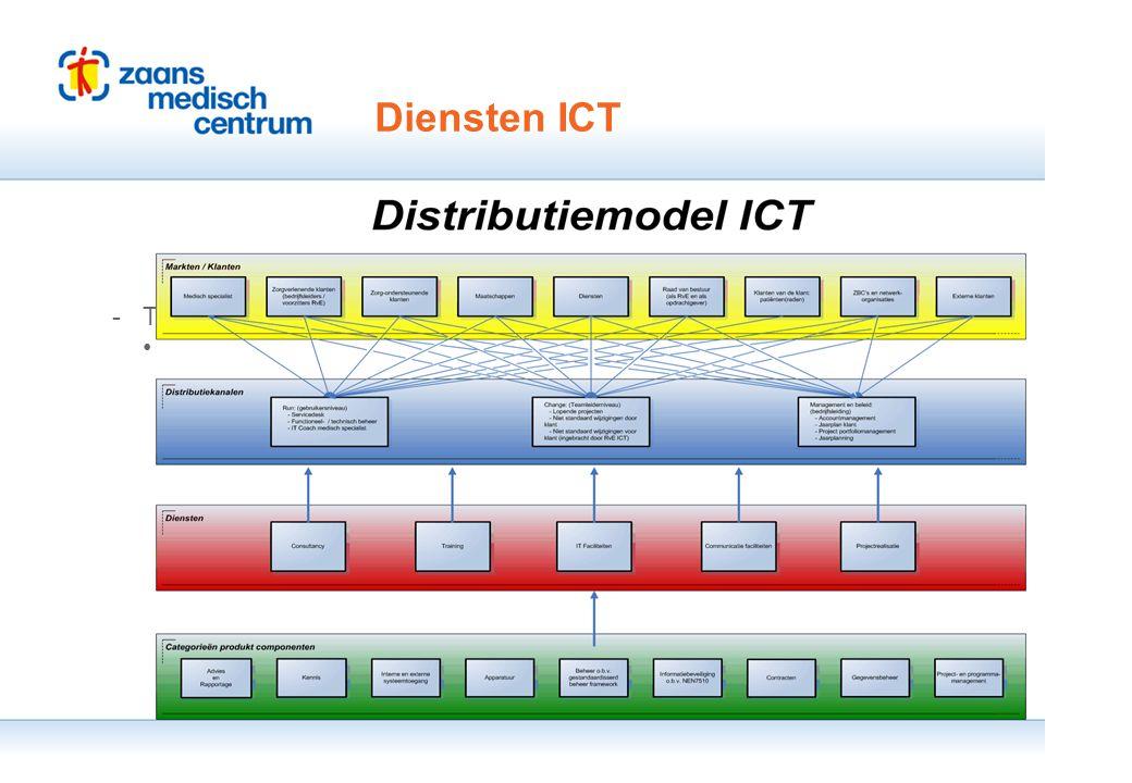 Presentatie Ngi IM 10.11.10 |25 Einde Diensten ICT -Tweede niveau Derde niveau ◦Vierde niveau ·Vijfde niveau Presentatie Ngi IM 10.11.10