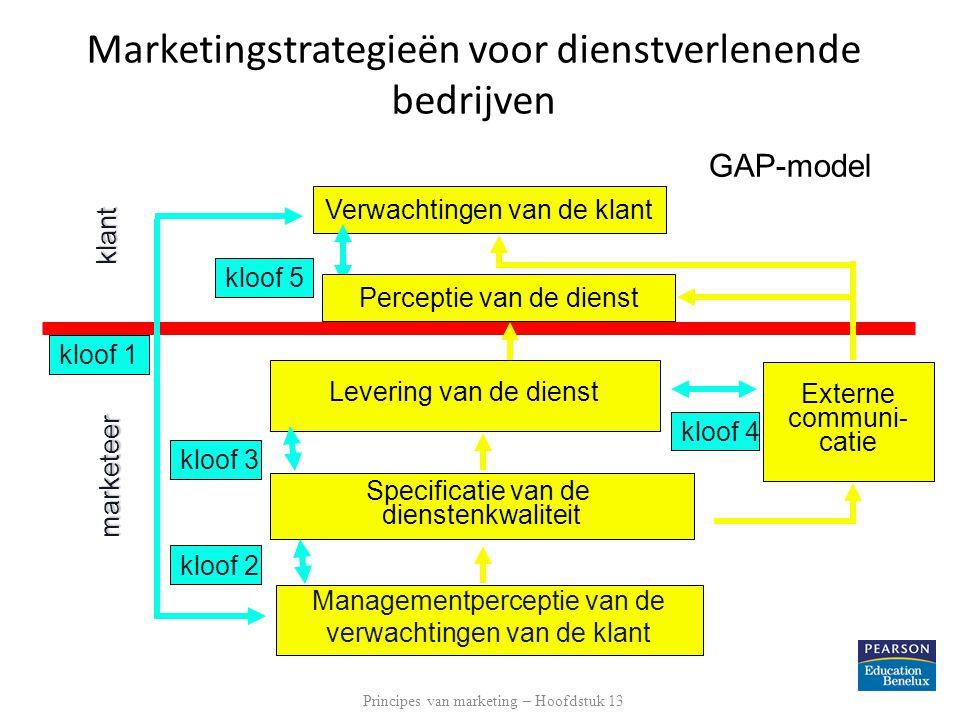 Verwachtingen van de klant Managementperceptie van de verwachtingen van de klant marketeer klant kloof 1 Levering van de dienst kloof 3 Specificatie v