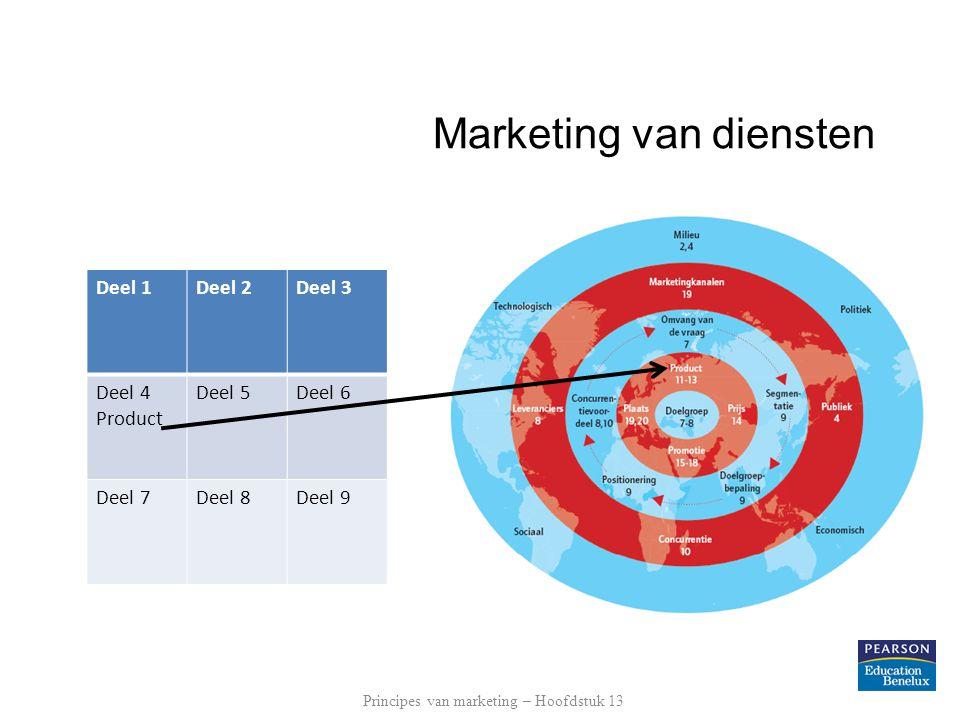 Marketing van diensten Deel 1Deel 2Deel 3 Deel 4 Product Deel 5Deel 6 Deel 7Deel 8Deel 9 Principes van marketing – Hoofdstuk 13