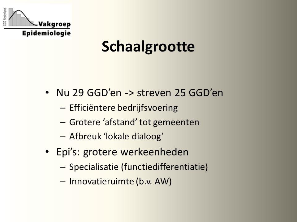 Schaalgrootte Nu 29 GGD'en -> streven 25 GGD'en – Efficiëntere bedrijfsvoering – Grotere 'afstand' tot gemeenten – Afbreuk 'lokale dialoog' Epi's: grotere werkeenheden – Specialisatie (functiedifferentiatie) – Innovatieruimte (b.v.